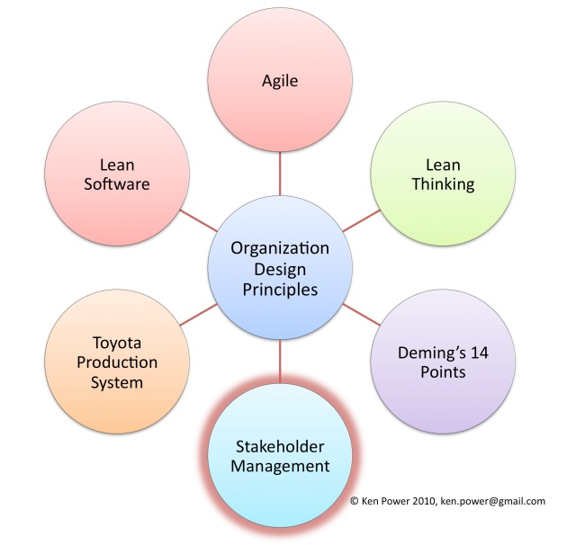 Organization Design Principles