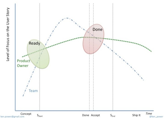 The life of a User Story in a typical Scrum project